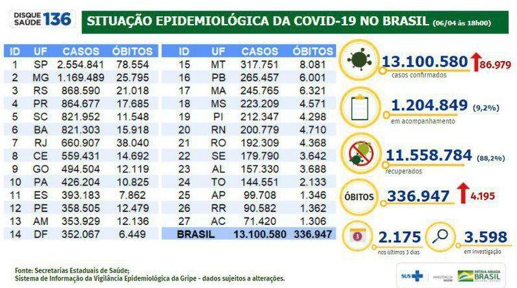 Covid-19: Brasil tem 4.195 mortes registradas em 24 horas