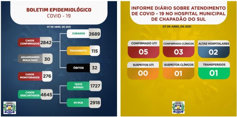 Covid-19: com 13 internados, confira o boletim coronavírus de Chapadão do Sul