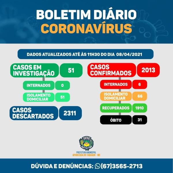 Covid-19: Aparecida do Taboado passa dos 2000 casos de coronavírus; veja boletim