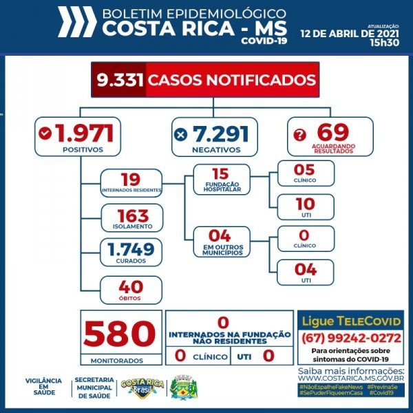 Costa Rica chega aos 1.971 casos confirmados do novo Coronavírus