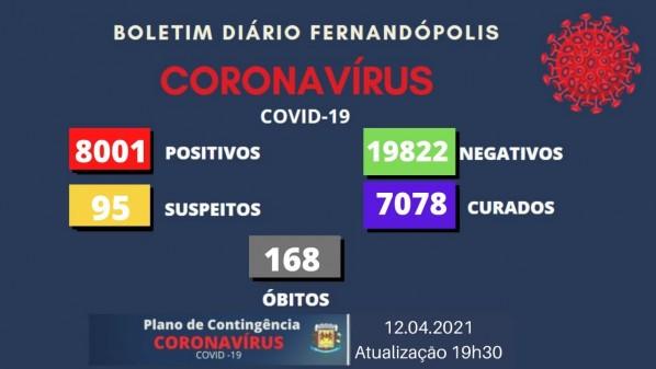 Fernandópolis registra mais duas mortes por Covid e ultrapassa os 8 mil casos