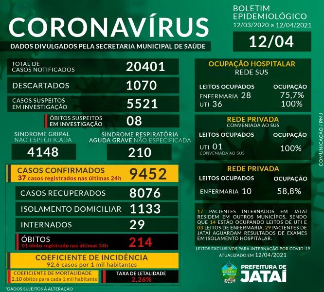 Covid-19: confira o boletim coronavírus de hoje de Jataí, Goiás