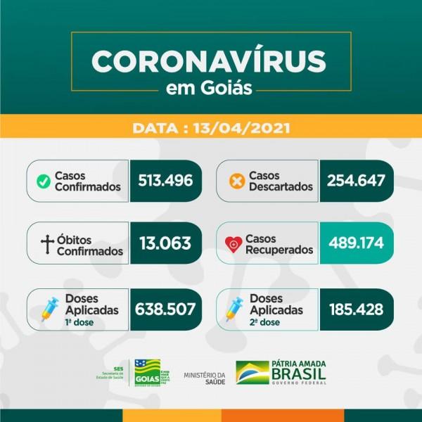 Covid-19: confira o boletim coronavírus de hoje do Estado de Goiás
