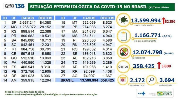 Covid-19: Brasil tem 358,4 mil mortes e 13,59 milhões de casos