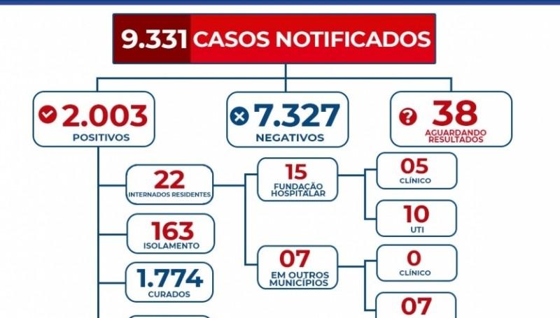 Costa Rica registra duas novas mortes e ultrapassa os 2 mil casos de covid-19
