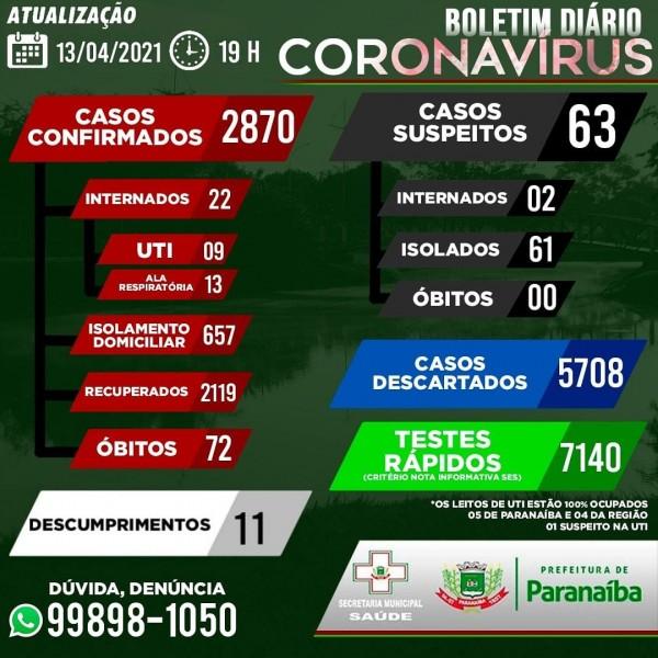 Paranaíba confirma o 72º óbito por Covid-19; confira o boletim