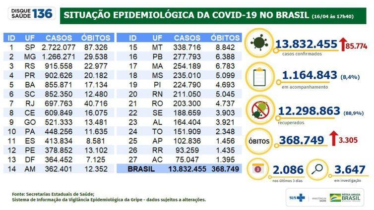 Covid-19: Brasil tem 13,8 milhões de casos e 368,7 mil mortes