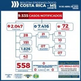 Costa Rica chega aos 2.047 casos confirmados do novo Coronavírus