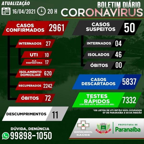 Covid-19: com 39 casos nas últimas 24h, confira o boletim de Paranaíba