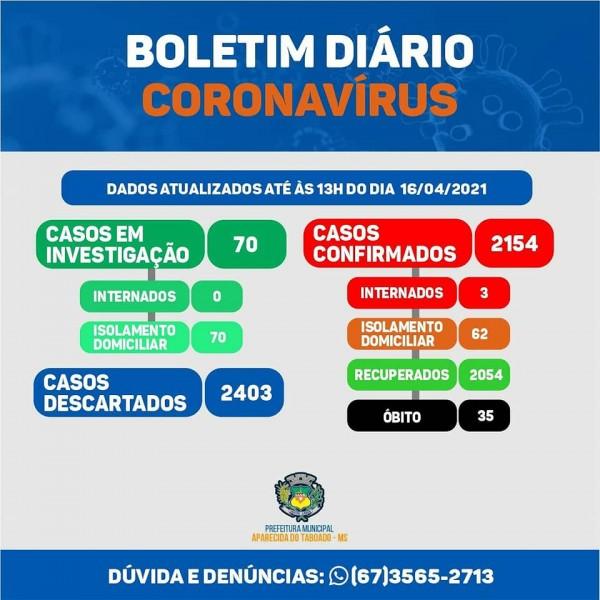 Covid-19: confira o boletim coronavírus e o vacinômetro de Aparecida do Taboado