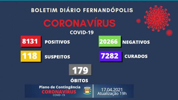 Covid-19: Fernandópolis registra mais 22 casos de Covid-19 neste sábado