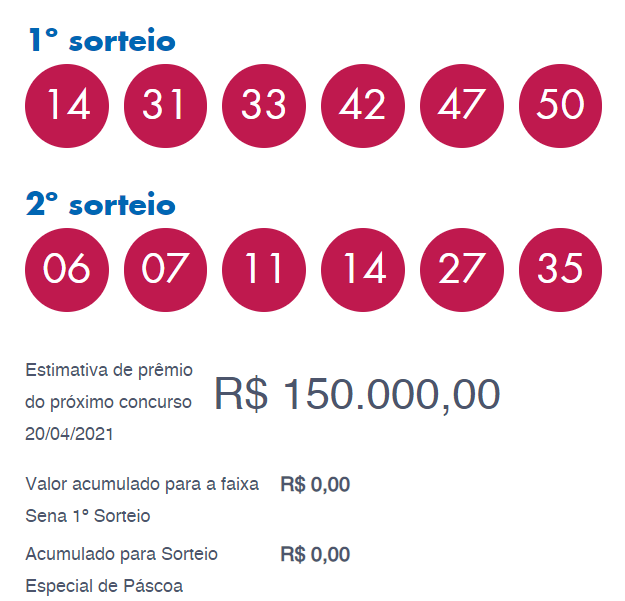 Loterias: confira os ganhadores e os números sorteados da Dupla-Sena de Páscoa
