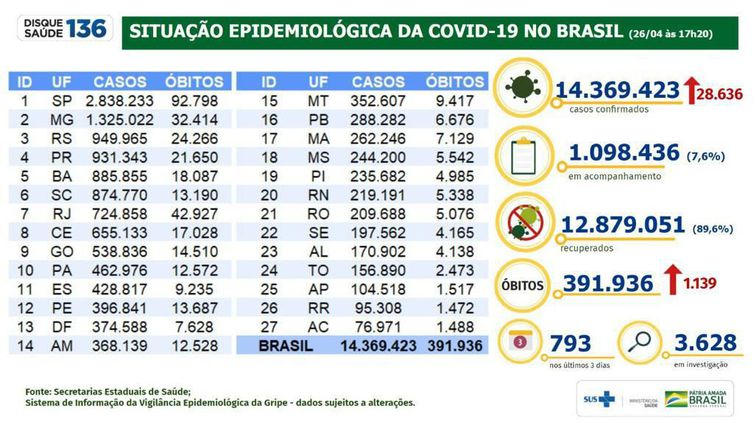 Covid-19: Brasil tem 391,3 mil mortes e 14,3 milhões de casos