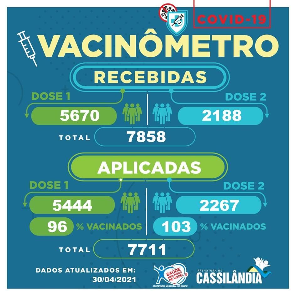Confira o vacinômetro Covid-19 de Cassilândia