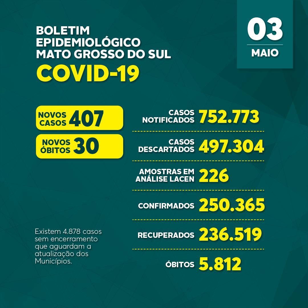 Covid-19: confira o boletim coronavírus do Estado de Mato Grosso do Sul