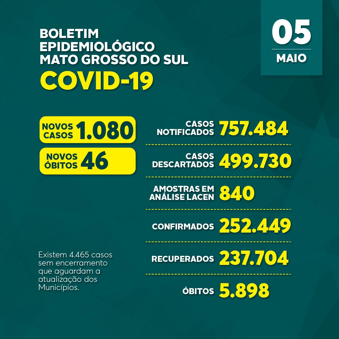 Mato Grosso do Sul: confira o boletim coronavírus desta quarta-feira
