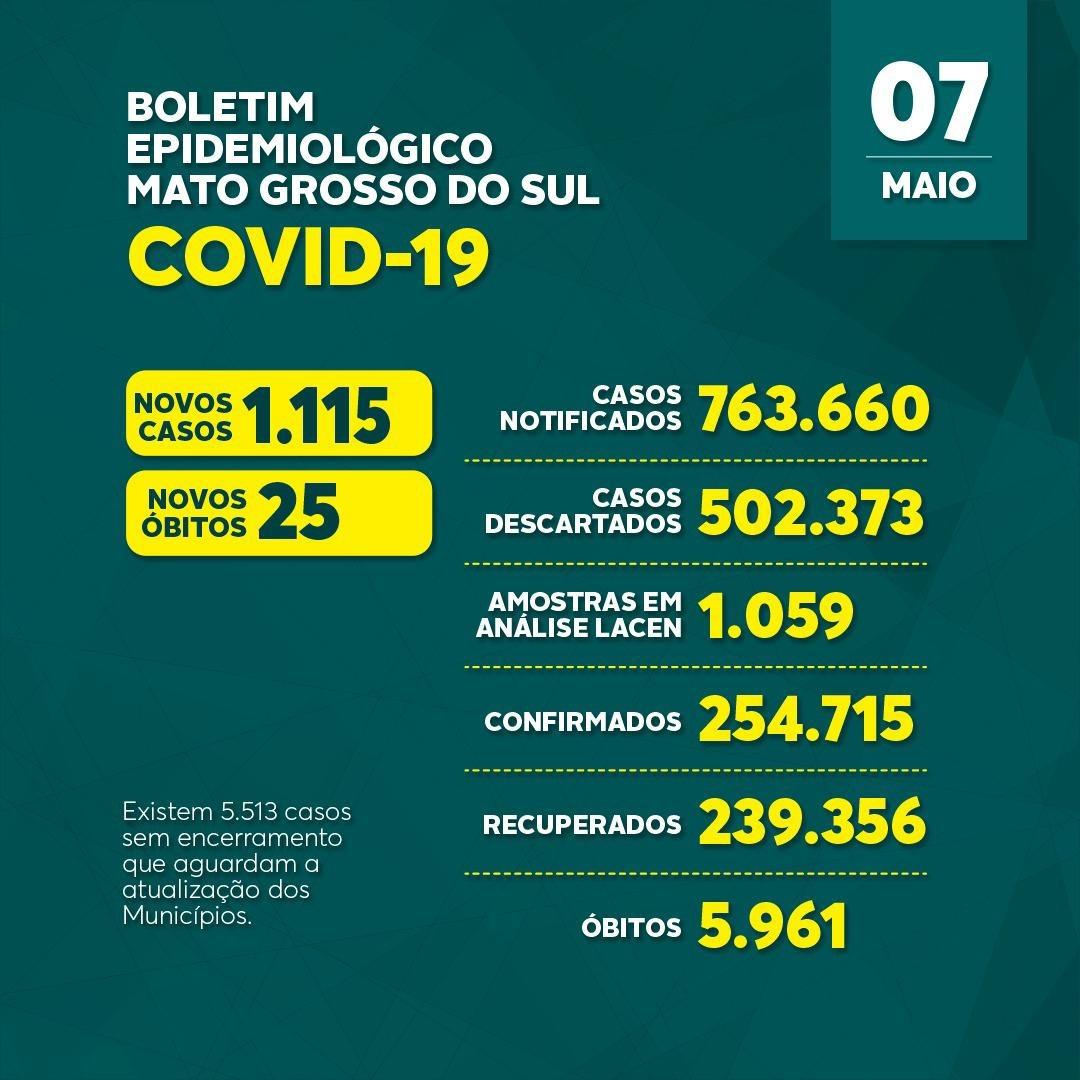 Com 1.115 casos novos e 25 mortes, MS soma 254,7 mil infectados pelo coronavírus