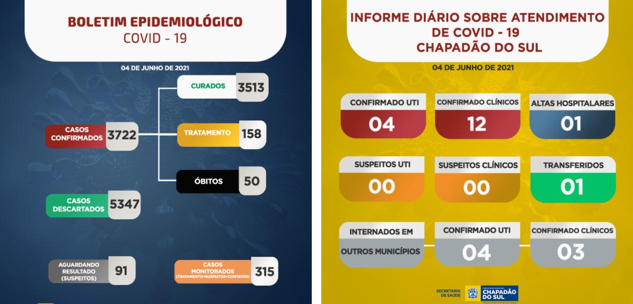 Covid-19: sobe para 24 o número de internados em Chapadão do Sul; veja o boletim