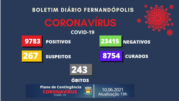 Mais três mortes por Covid-19 são registradas em Fernandópolis