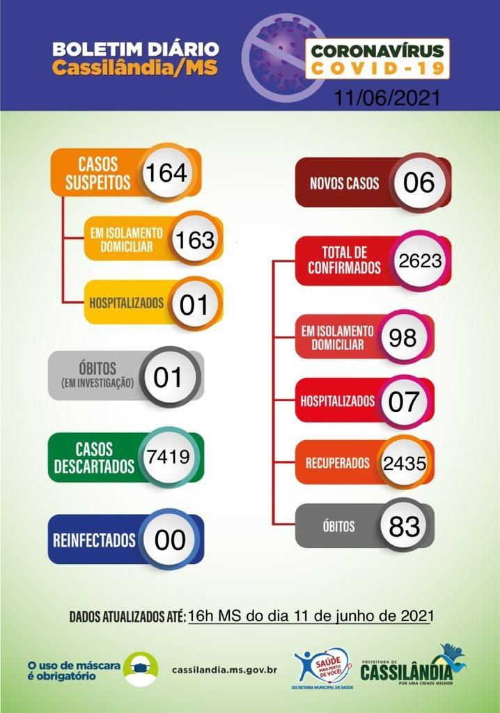 Covid-19: com 83 óbitos confirmados e 01 suspeito, confira o boletim de Cassilândia