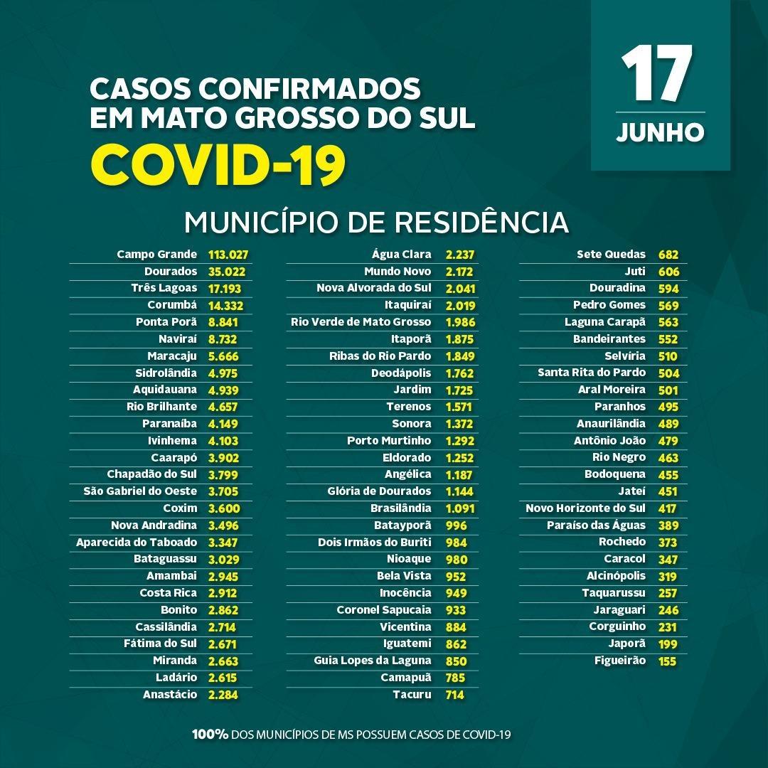 Covid-19: confira o boletim coronavírus desta quinta-feira do Estado de MS