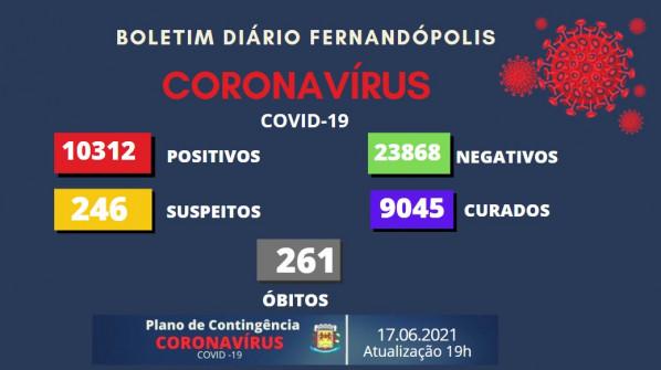 Fernandópolis registra 188 novos casos de Covid-19 em 24 horas