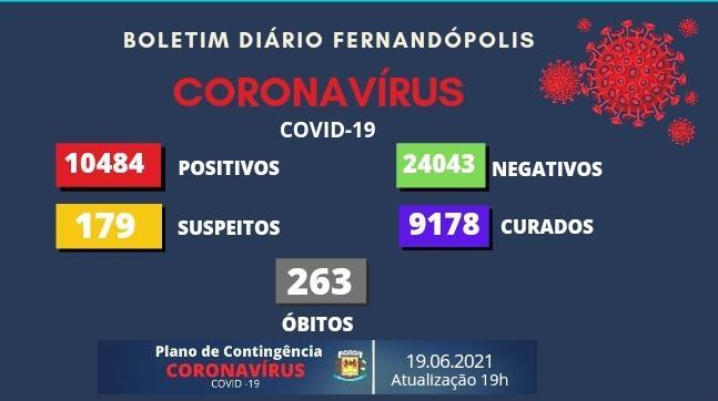 Fernandópolis não registra óbitos por Covid-19 nas últimas 24h, mas registra 77 casos positivos