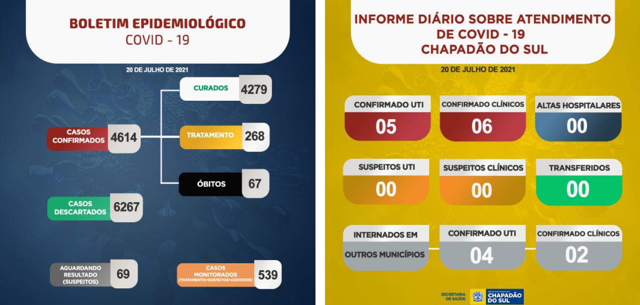 Covid-19: confira o boletim coronavírus desta terça-feira de Chapadão do Sul