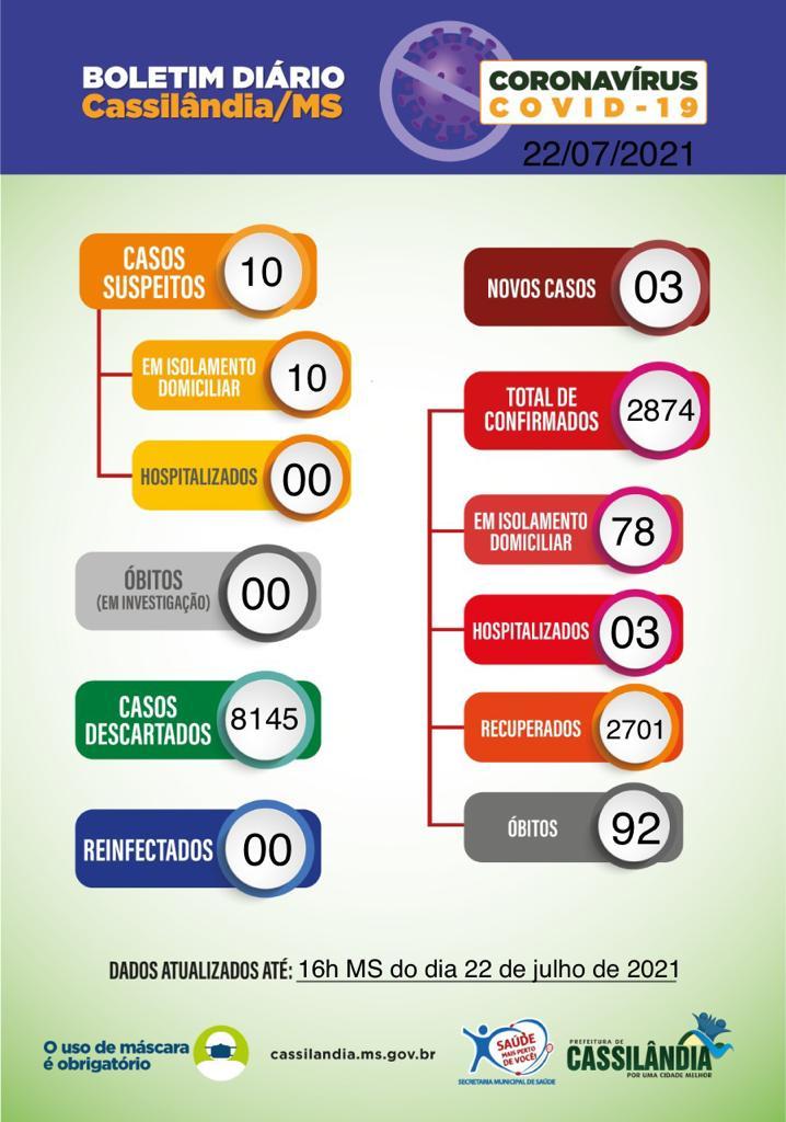 Covid-19: Cassilândia registra 03 novos casos nas últimas 24h; confira