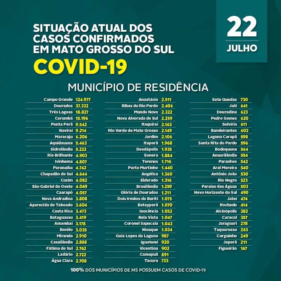Com 832 casos e 30 mortes em 24h, MS tem 350,6 mil infectados pelo coronavírus