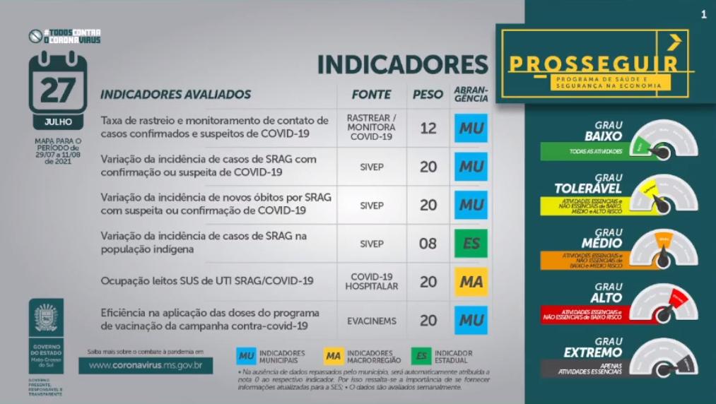 Prosseguir utiliza nova metodologia e reclassifica municípios; veja como fica em Cassilândia