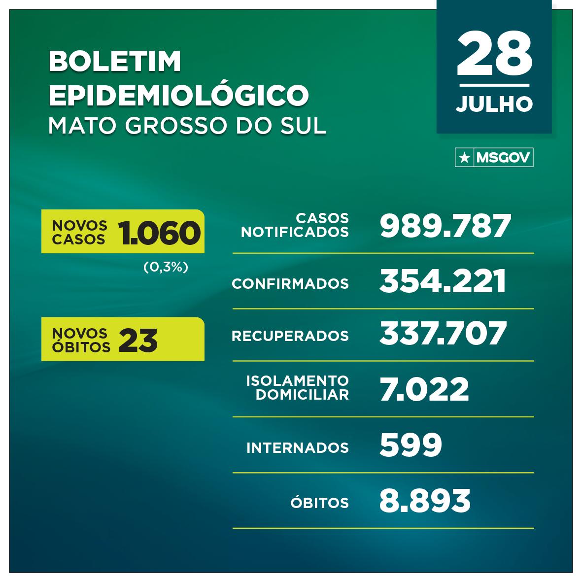 MS confirma mais de mil novos casos de covid nesta 4ª, além de 23 mortes