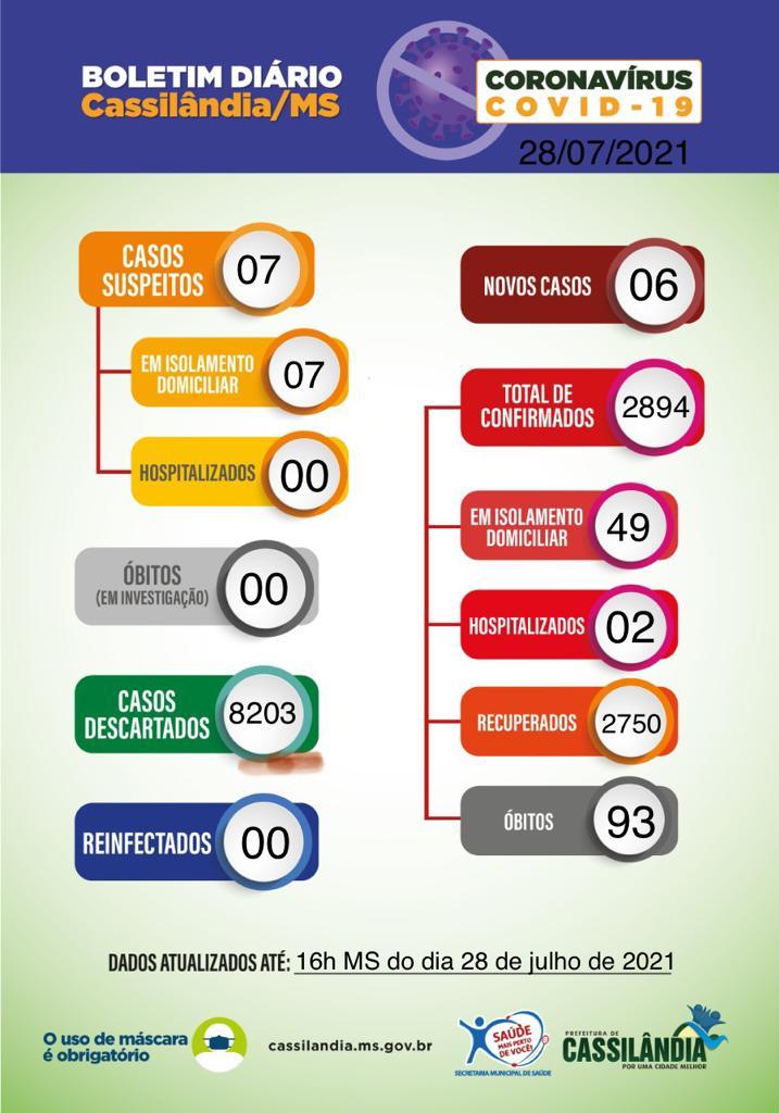 Covid-19: Cassilândia confirma óbito e mais 06 casos nas últimas 24h; confira