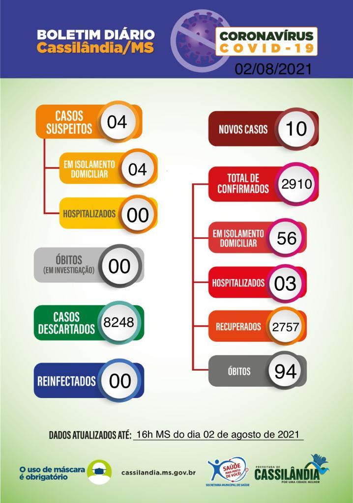 Cassilândia confirma um óbito e 10 novos casos de Covid-19; confira o boletim