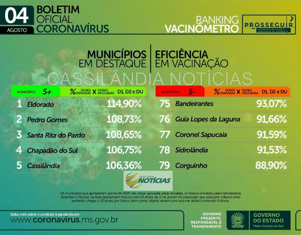 Cassilândia está entre as 05 cidades de MS que mais vacinaram contra a Covid-19