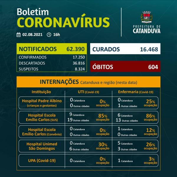 Catanduva emite alerta após mais três óbitos por coronavírus