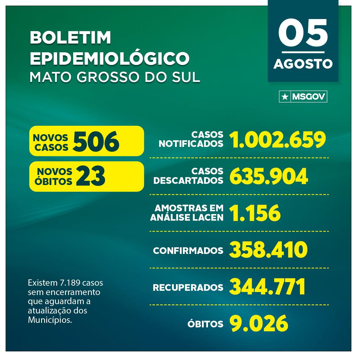 Com 506 casos novos e 23 mortes, MS tem 358,4 mil infectados pela covid