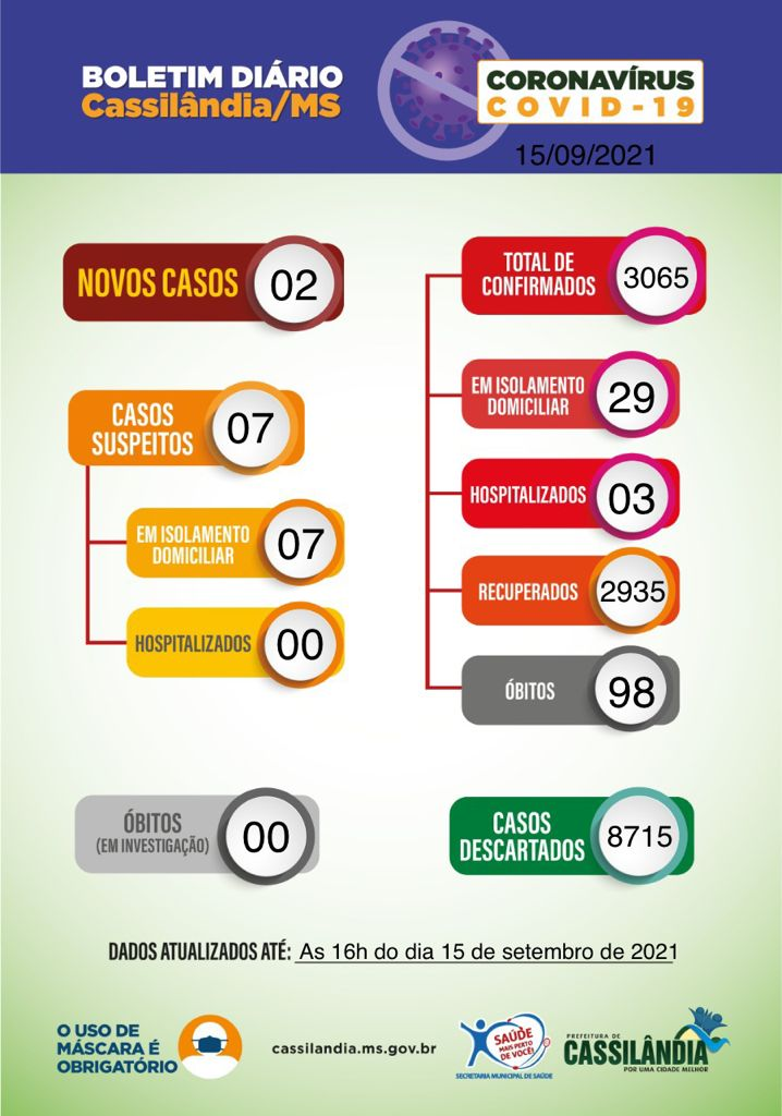 Cassilândia: boletim Covid-19 informa mais casos e um novo óbito; confira