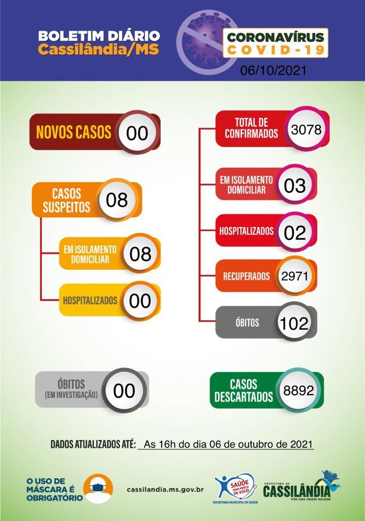 Cassilândia: confira o boletim coronavírus desta quarta-feira
