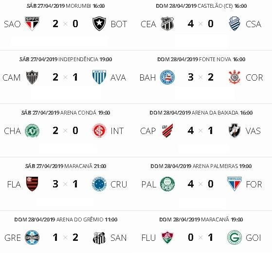 Confira todos os resultados da primeira rodada do Brasileirão