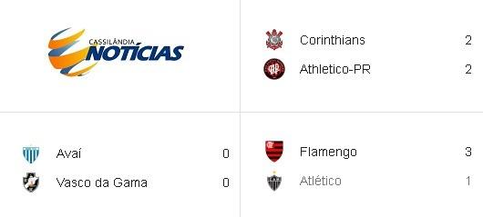 Resultado Dos Jogos De Ontem Do Brasileirao Cassilandia News