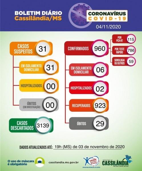 Com mais um óbito confirmado, Saúde de Cassilândia divulga boletim coronavírus