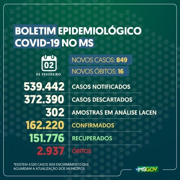 Mato Grosso do Sul: confira o boletim coronavírus desta terça-feira