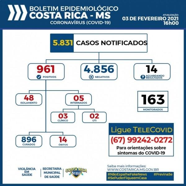 Costa Rica chega aos 961 casos confirmados do novo Coronavírus nesta quarta
